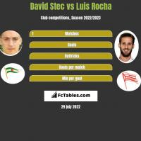 David Stec vs Luis Rocha h2h player stats