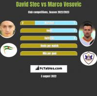 David Stec vs Marco Vesovic h2h player stats