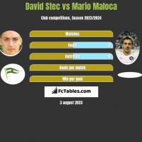 David Stec vs Mario Maloca h2h player stats
