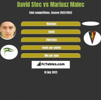 David Stec vs Mariusz Malec h2h player stats