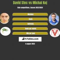 David Stec vs Michal Koj h2h player stats