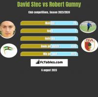 David Stec vs Robert Gumny h2h player stats