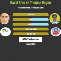 David Stec vs Thomas Rogne h2h player stats