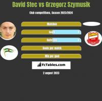 David Stec vs Grzegorz Szymusik h2h player stats