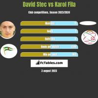 David Stec vs Karol Fila h2h player stats