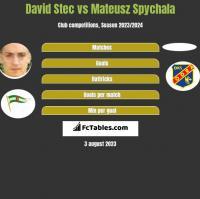 David Stec vs Mateusz Spychala h2h player stats