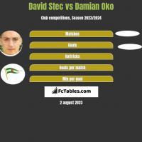 David Stec vs Damian Oko h2h player stats