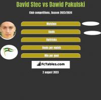 David Stec vs Dawid Pakulski h2h player stats