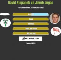 David Stepanek vs Jakub Jugas h2h player stats