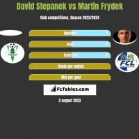 David Stepanek vs Martin Frydek h2h player stats