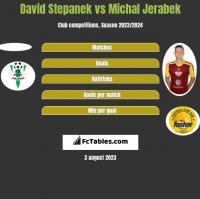 David Stepanek vs Michal Jerabek h2h player stats