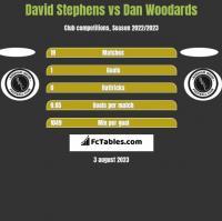 David Stephens vs Dan Woodards h2h player stats