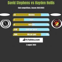 David Stephens vs Hayden Hollis h2h player stats