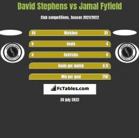David Stephens vs Jamal Fyfield h2h player stats