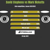 David Stephens vs Mark Ricketts h2h player stats