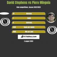 David Stephens vs Piero Mingoia h2h player stats
