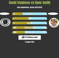 David Stephens vs Kane Smith h2h player stats