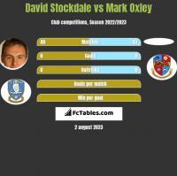 David Stockdale vs Mark Oxley h2h player stats