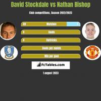 David Stockdale vs Nathan Bishop h2h player stats