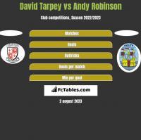 David Tarpey vs Andy Robinson h2h player stats