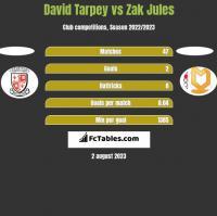 David Tarpey vs Zak Jules h2h player stats