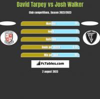 David Tarpey vs Josh Walker h2h player stats