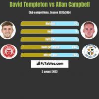 David Templeton vs Allan Campbell h2h player stats