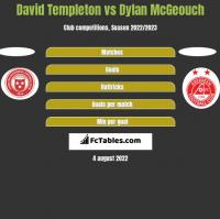 David Templeton vs Dylan McGeouch h2h player stats