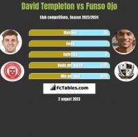 David Templeton vs Funso Ojo h2h player stats