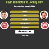 David Templeton vs Johnny Hunt h2h player stats