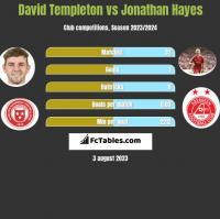 David Templeton vs Jonathan Hayes h2h player stats