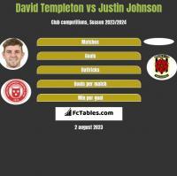 David Templeton vs Justin Johnson h2h player stats