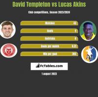 David Templeton vs Lucas Akins h2h player stats