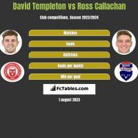 David Templeton vs Ross Callachan h2h player stats