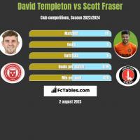 David Templeton vs Scott Fraser h2h player stats