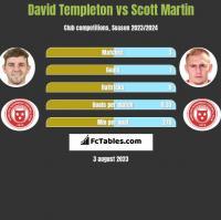 David Templeton vs Scott Martin h2h player stats