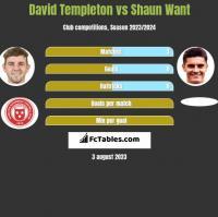 David Templeton vs Shaun Want h2h player stats