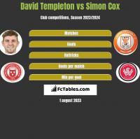 David Templeton vs Simon Cox h2h player stats