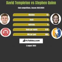 David Templeton vs Stephen Quinn h2h player stats