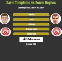 David Templeton vs Ronan Hughes h2h player stats
