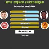 David Templeton vs Bevis Mugabi h2h player stats