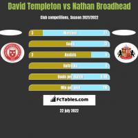 David Templeton vs Nathan Broadhead h2h player stats