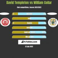 David Templeton vs William Collar h2h player stats