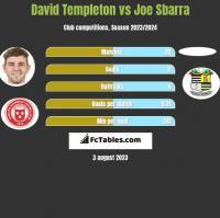 David Templeton vs Joe Sbarra h2h player stats