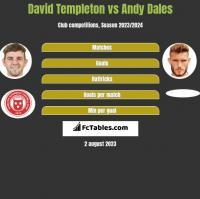 David Templeton vs Andy Dales h2h player stats