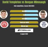 David Templeton vs Reegan Mimnaugh h2h player stats