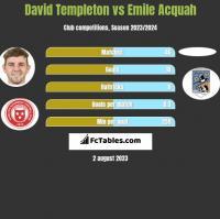 David Templeton vs Emile Acquah h2h player stats