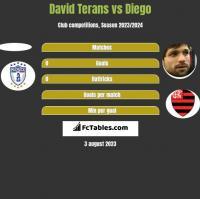 David Terans vs Diego h2h player stats