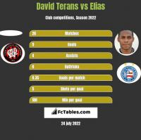 David Terans vs Elias h2h player stats