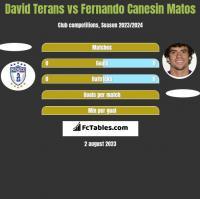 David Terans vs Fernando Canesin Matos h2h player stats